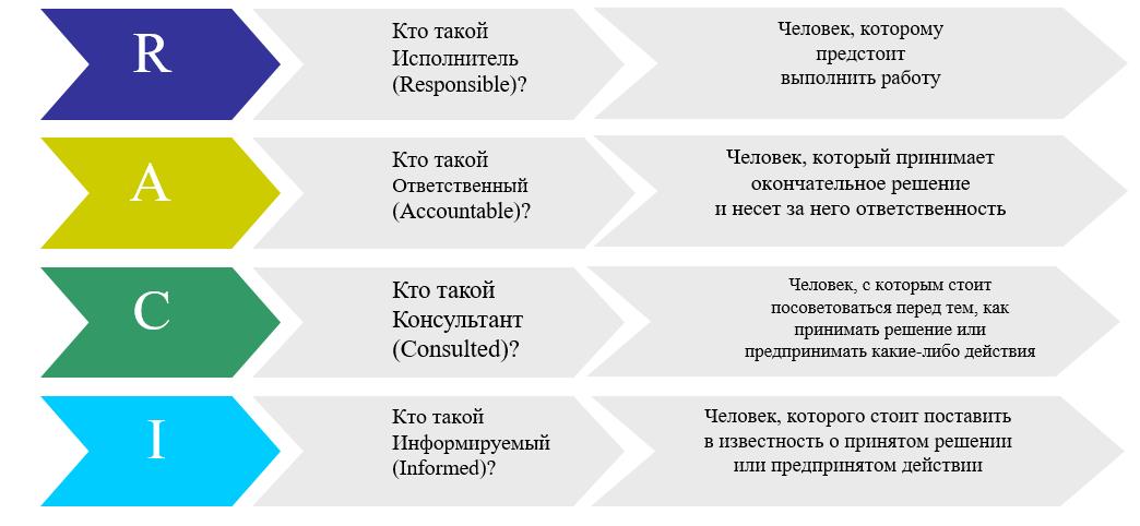 Матрица принятия решений примеры решения задач решение задач по горному делу