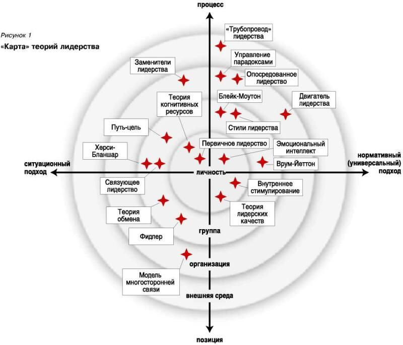 Классификация теорий и проблемное поле лидерства