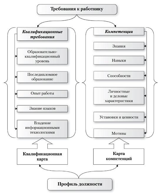 образец карта компетенции