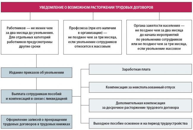 Вид документа: Схема документа
