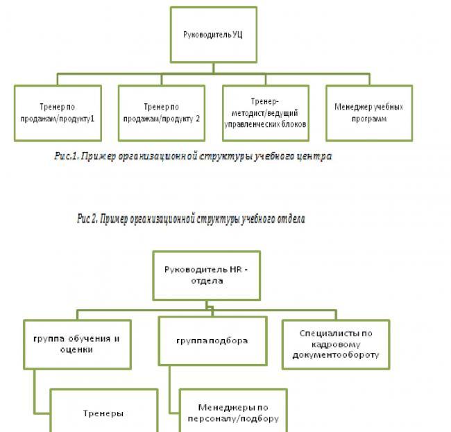 Методика разработки положений о структурных подразделениях