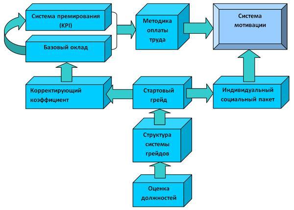 Эффективность труда - center-yf.ru