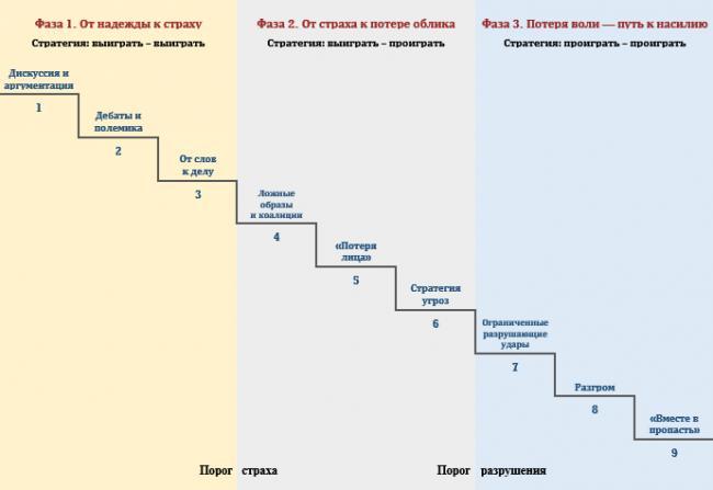 Модель эскалации конфликта Ф. Глазла