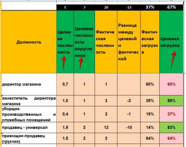 Решение задачи определение численности работников решение ген задач таблица