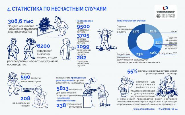 статистика по несчастным случаям