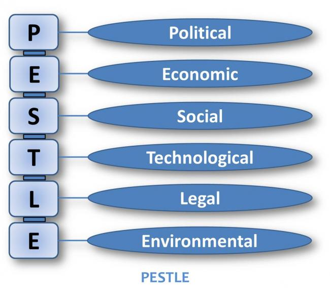 pestle factors To analyse the industry situation, a pestle analysis includes political, economic, sociological, technological, legal & environmental factors.