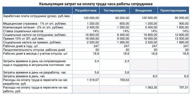 Сколько стоит час программиста 1с в москве настройка книги доходов и расходов в 1с
