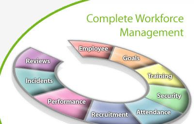 a review of employee training and