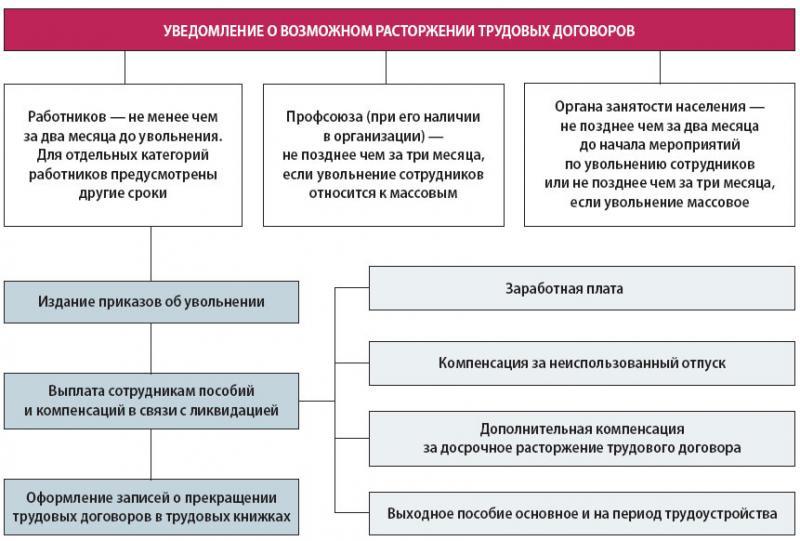 Схема действий работодателя