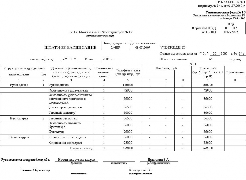 приказ организации о штатном расписании образец