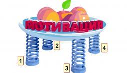"мотивационная теория ""четырех пружин"""