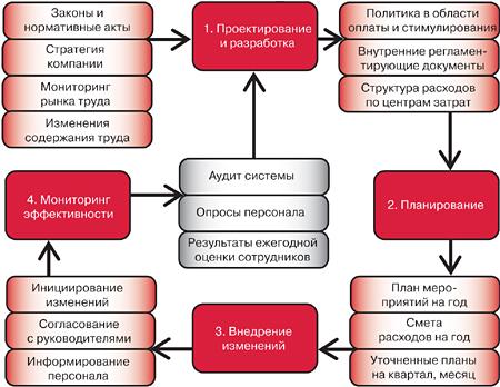 Система управления мотивацией