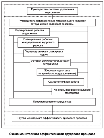 Схема мониторинга эффективности трудового процесса.
