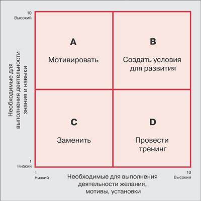 матрица обучения персонала образец - фото 9