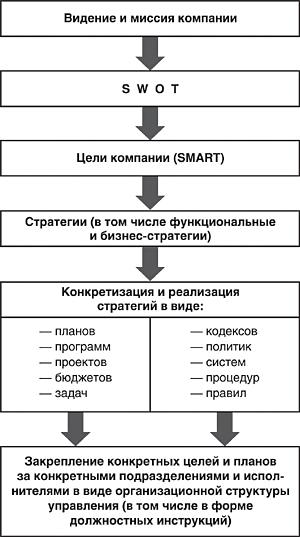 порядок разработки должностных инструкций в организации - фото 10