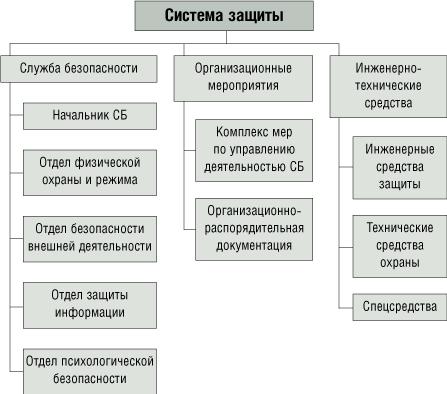 организационные требования к системе защиты