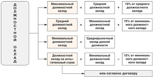 Система грейдов: методика