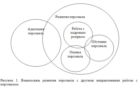 Стратегия развития персонала