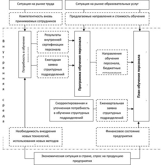 Схема планирования обучения