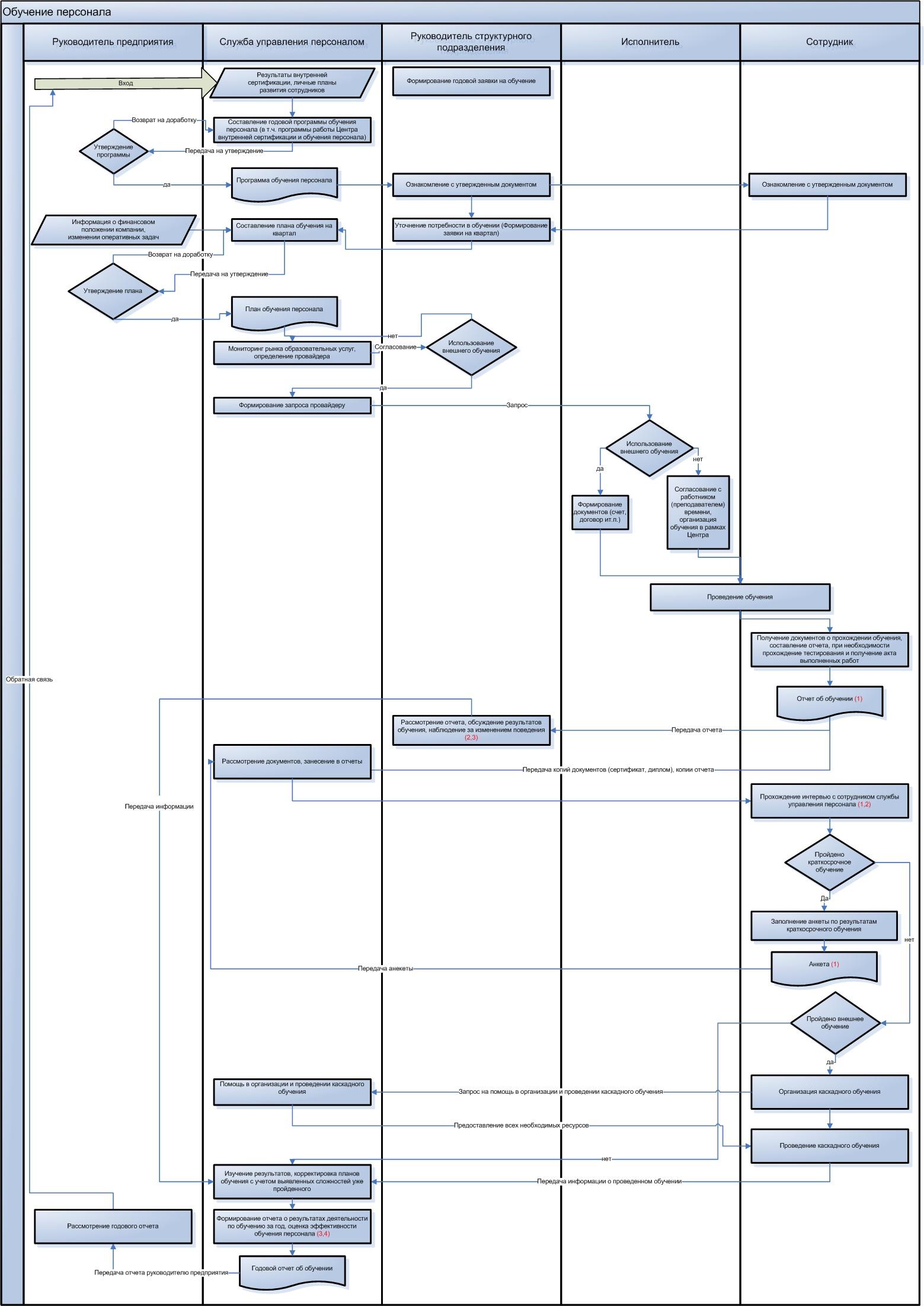 Бизнес план по обучению персонала бизнес план строительства забора