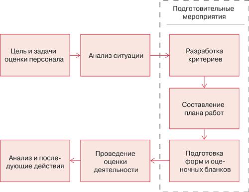 Примерная схема действий при