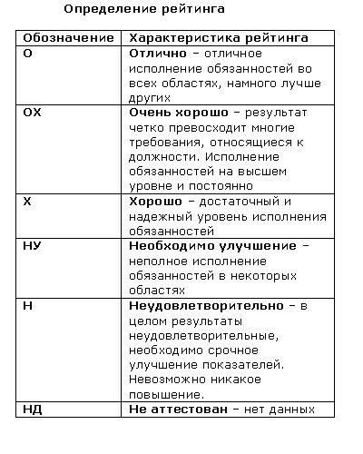 анкета для службы безопасности образец