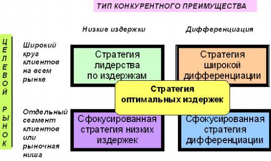 Система мотивации труда должна включать в себя как часть механизм оптимального стимулирования труда (см. сх.