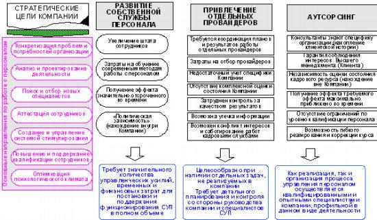 Это нормативные рамки общие для всех членов организации, включая руководство.  Более того, для руководства...  Схема 5.