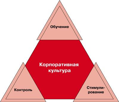 корпоративные стандарты компании образец - фото 4