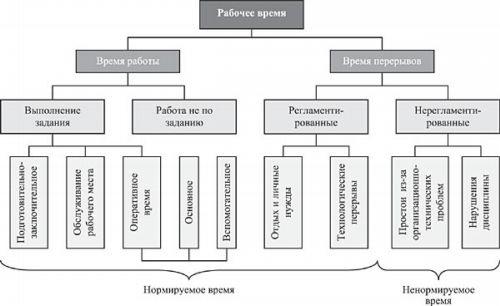 Структура рабочего времени в