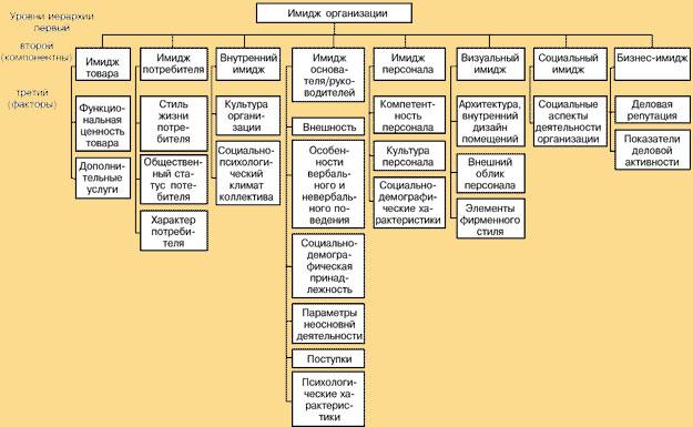 Структура имиджа организации
