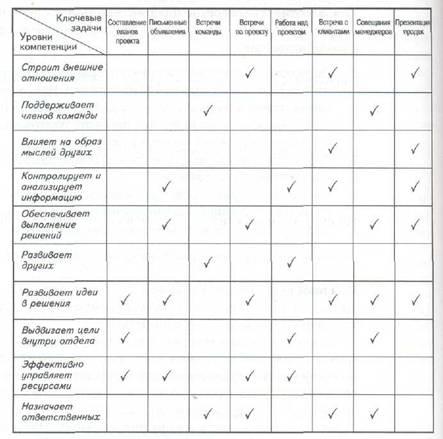 матрица квалификации персонала образец