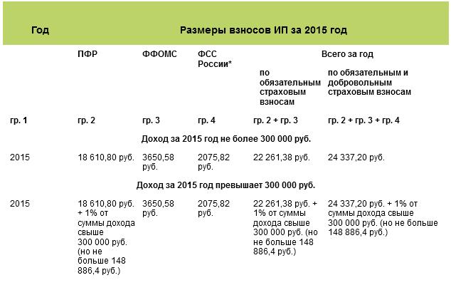 новинок пфр 1 уменьшение усн 2015 чего состоит