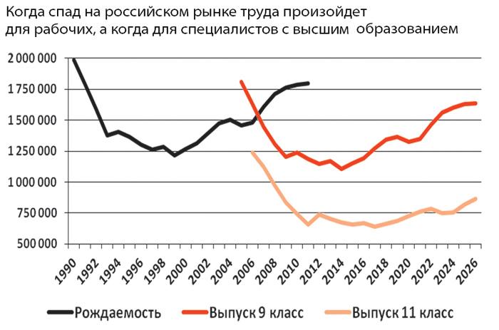 Когда спад на российском рынке труда произойдет для рабочих, акогда для специалистов свысшим образованием