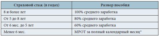 Отличие индексации среднего заработка от индексации оклада