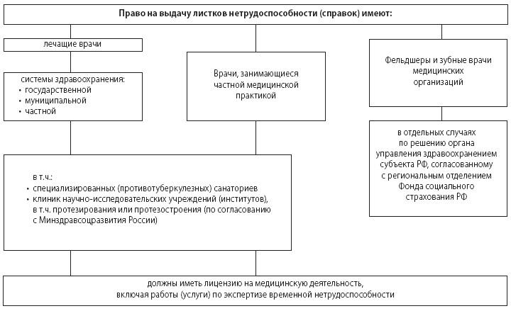 Трудовое право больничный лист воспроизведение