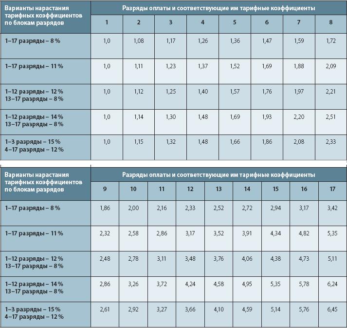тарифных ставок и окладов