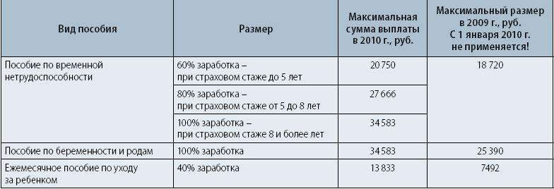 цены чем отличается выплата и начисление процентов пансионате