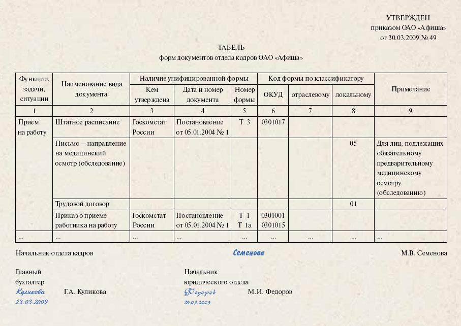 Инструкция О Применении Альбома Форм Документов В Отделе Кадров
