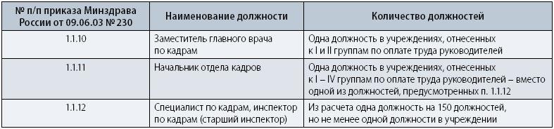 Постановление 88 1 нормативы численности работников доу
