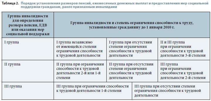 При оформлении временной регистрации забирают ли паспорт