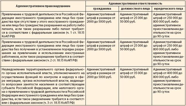 Многофункциональный миграционный центр города Москвы в Сахарово