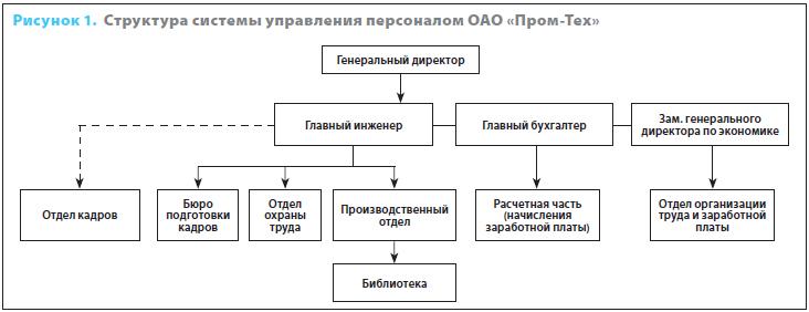 Эффективная структура кадровой