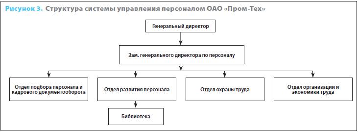 кадровые агентства схема работы