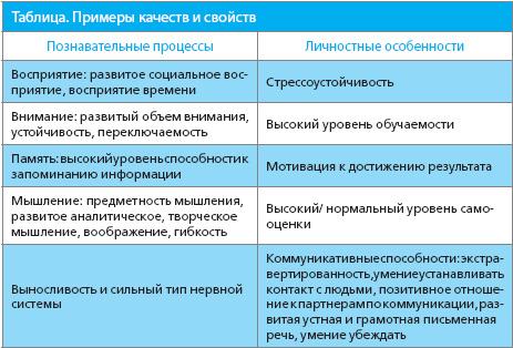 должностные и личностные спецификации процессуальной деятельностью