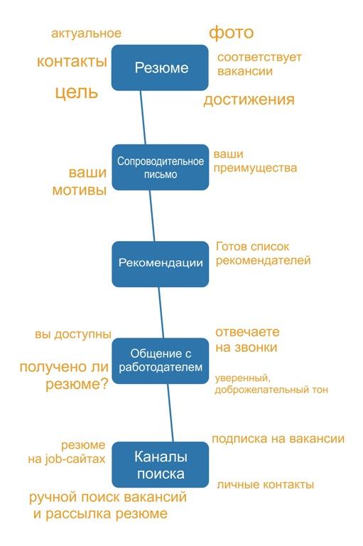 Качественное резюме_чек лист