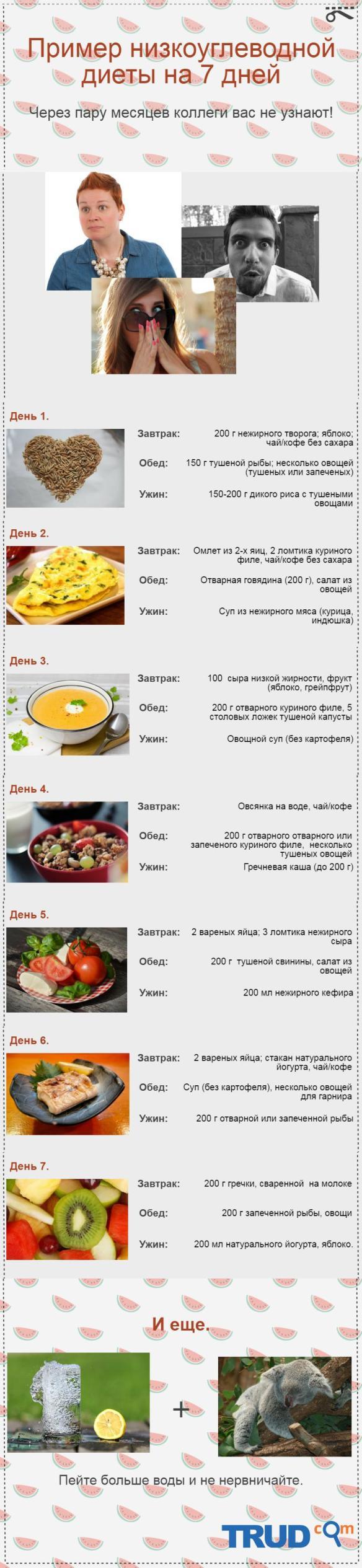 Низкоуглеводная Диете Отзывы.
