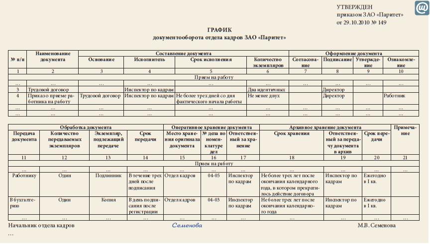 график документооборота школы