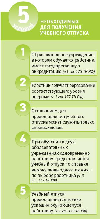 Перечень документов для предоставления учебного отпуска